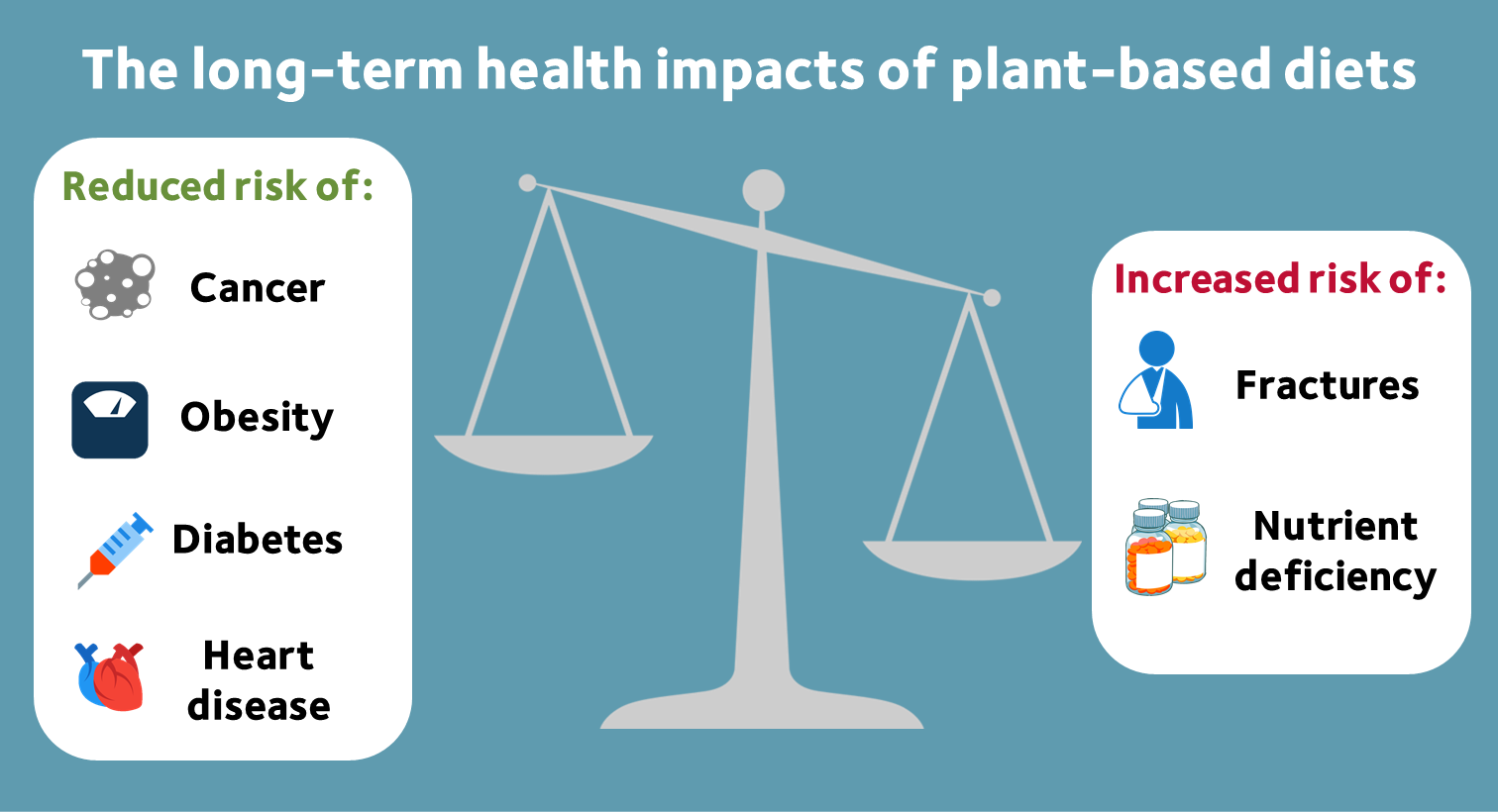 Graphic of weighing scales illustrating health benefits and risks associated with a plant-based diet.