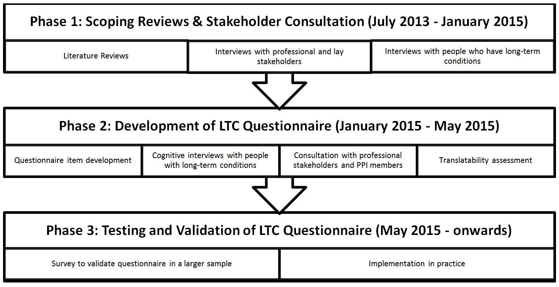 LWLTC timeline